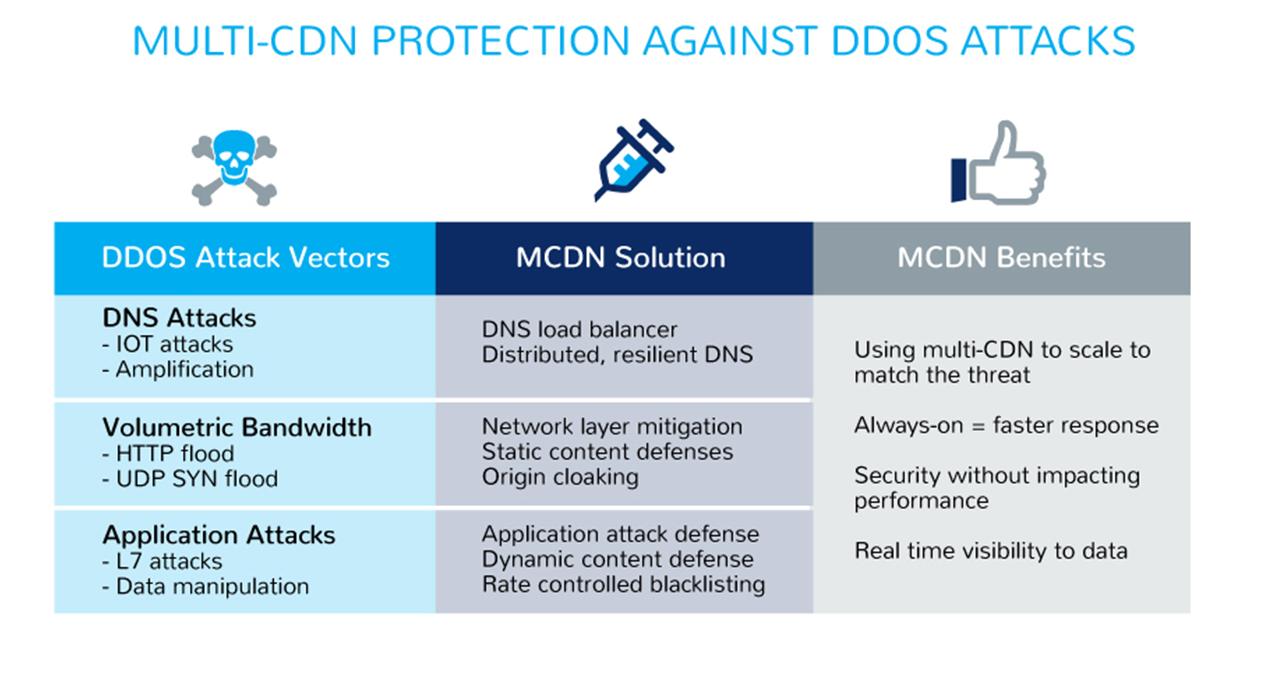 DDoS Mitigation and WAF | TOFFS Technologies